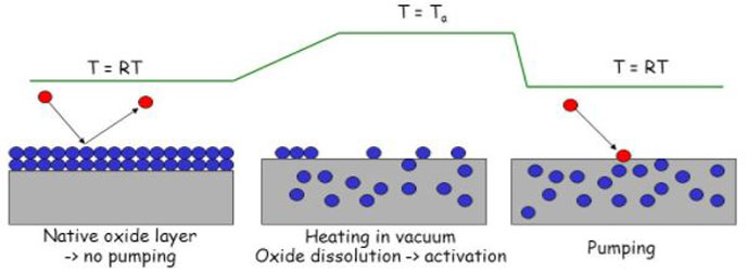 Figure 3 | Non-evaporable getter coating is a critical vacuum technology used in the LHC4