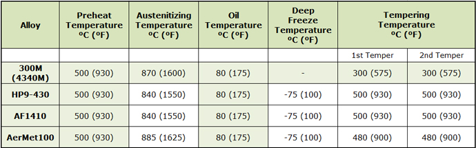 Table 2: Typical Heat Treatments for Aerospace Landing-Gear Materials