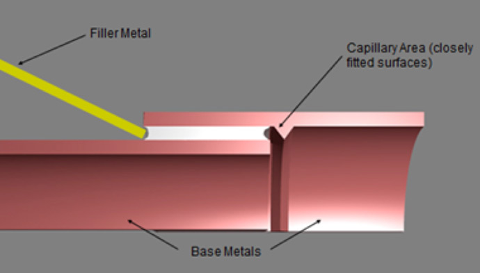 Fig. 1 Illustration of feeding BFM from one side of the joint and allowing capillary action to pull the molten BFM through the joint to the other side where it can be inspected. Drawing courtesy of JWHarris (Div. of Lincoln Electric).